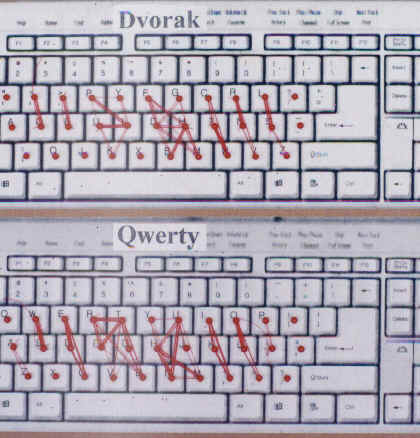 finger movement compared on dvorak and qwerty keyboards